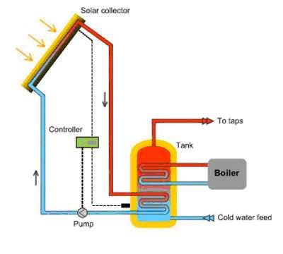 Solar thermal option