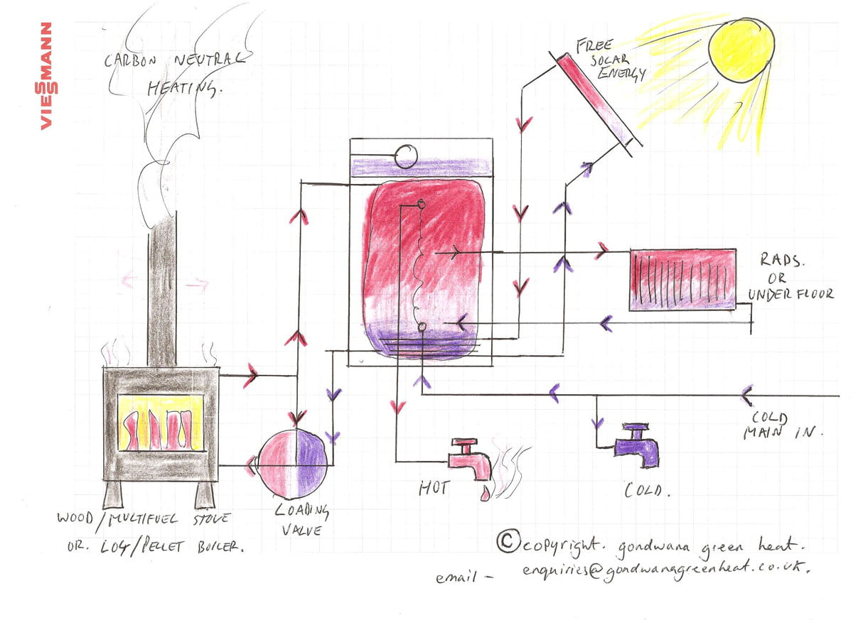 wood fuel heating system picture, this picture is also very similar for log, chip and pellet boilers