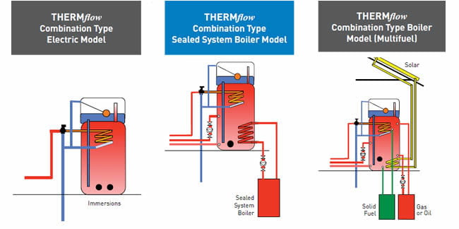 Thermal Stores Versus Hot Water Cylinders